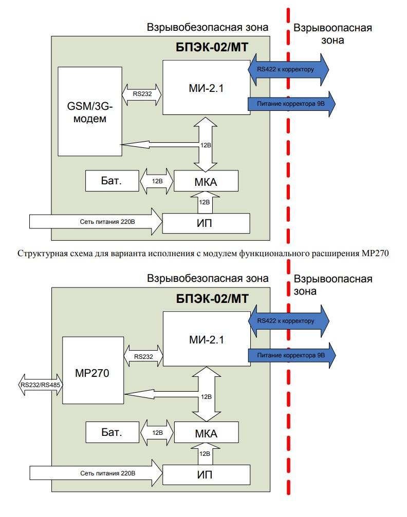 Структурная схема БПЭК-02/МТ СПб (с 3G модемом)