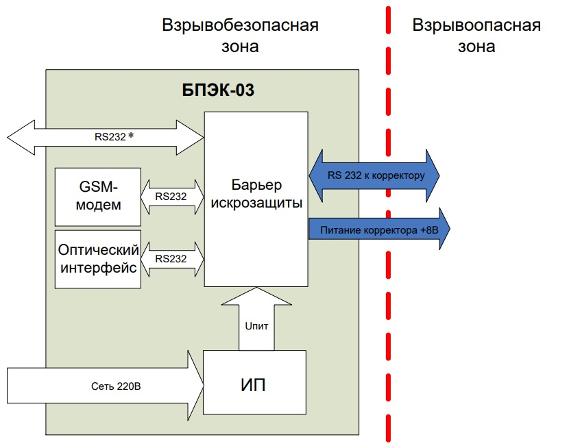 Функциональная схема коммуникационного модуля БПЭК-03