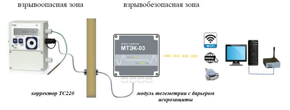 Схема подключения вторичного оборудования к корректору объема газа ТС220