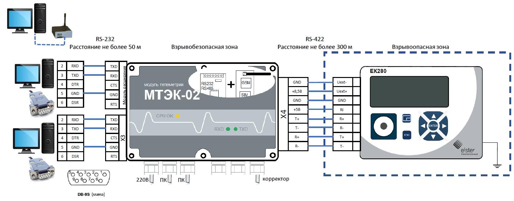Подключение ЕК280 через МТЭК-02 по интерфейсу RS-232 и GSM к ПК